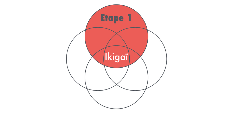 Ikigaï Etape 1