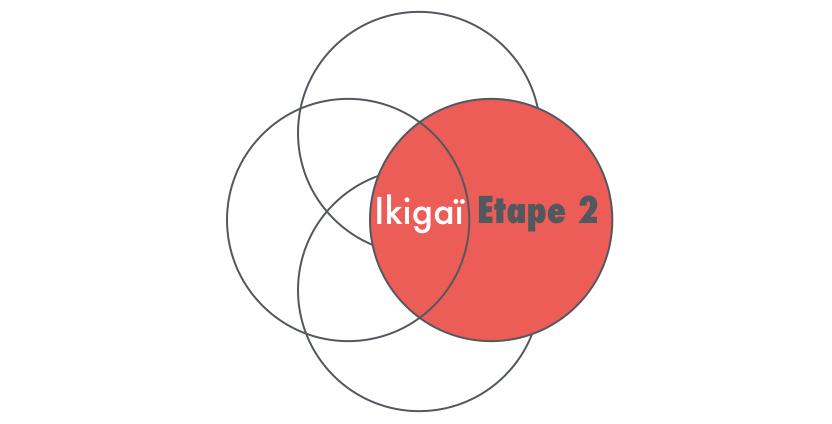Ikigaï Etape 2