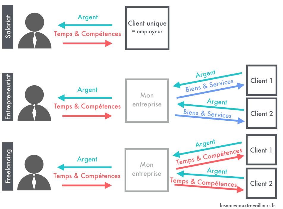 b20c96a1c70 Schéma représentant Les deux niveaux d argent des modèles économiques