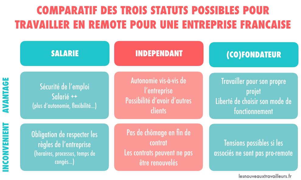 Comparatif des trois statuts possibles pour travailer en remote pour une entreprise Française