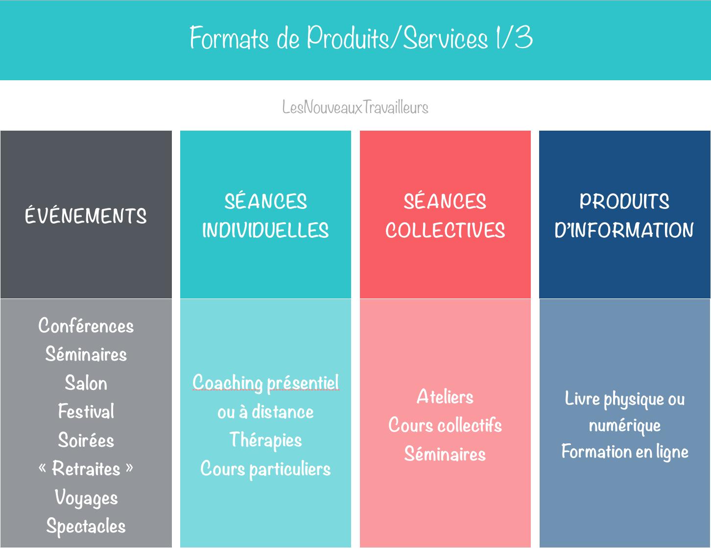 Liste Formats Produits Services 1/3